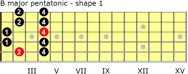B major pentatonic guitar scale - shape 1