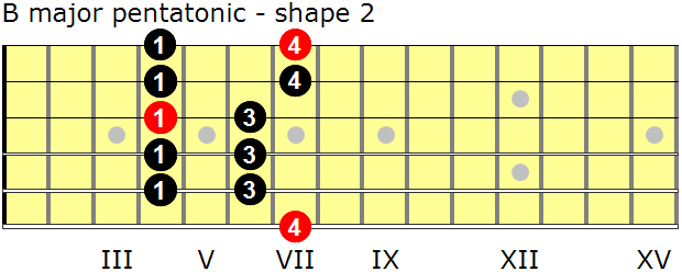 B major pentatonic guitar scale - shape 2