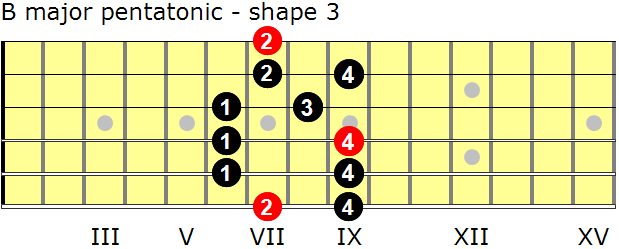 B major pentatonic guitar scale - shape 3