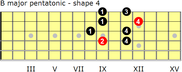 B major pentatonic guitar scale - shape 4