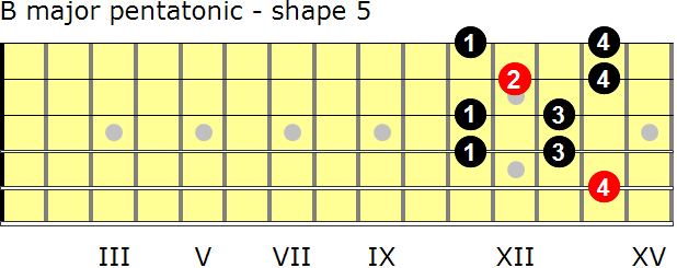 B major pentatonic guitar scale - shape 5