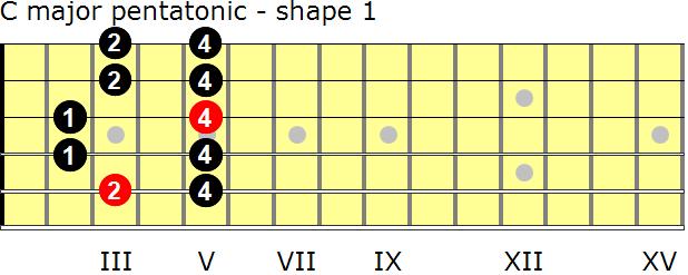 C major pentatonic scales for guitar - GuitarNick.com