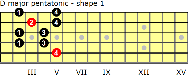 D major pentatonic guitar scale - shape 1