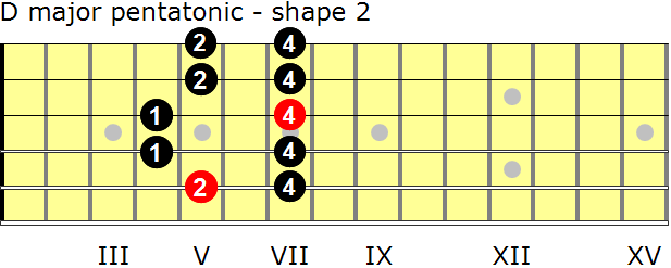 D major pentatonic guitar scale - shape 2