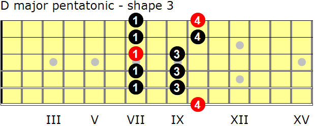 D major pentatonic guitar scale - shape 3