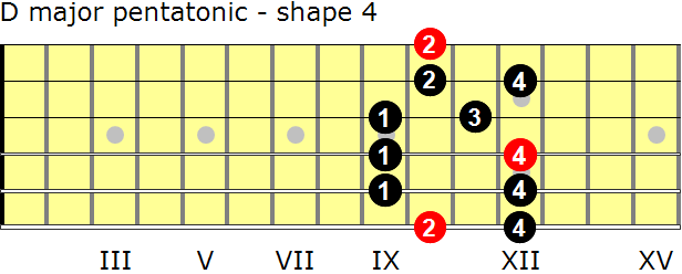 D major pentatonic guitar scale - shape 4
