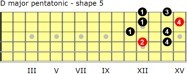 D major pentatonic guitar scale - shape 5