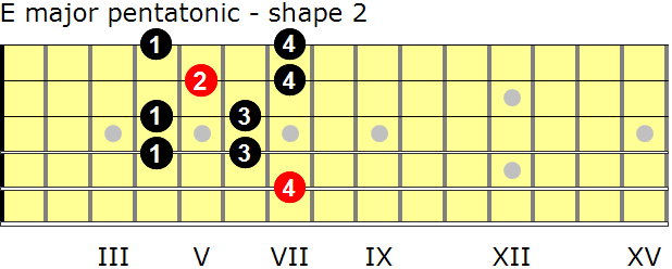 Building Chords and Progressions of The Minor Scale