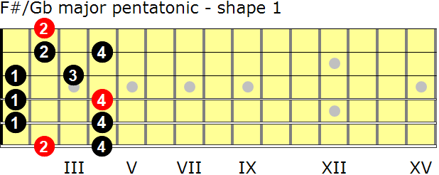 F-sharp/G-flat major pentatonic guitar scale - shape 1