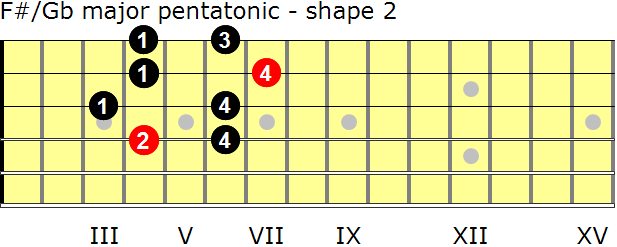 F-sharp/G-flat major pentatonic guitar scale - shape 2