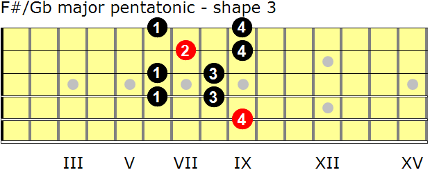 F-sharp/G-flat major pentatonic guitar scale - shape 3
