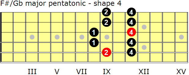 F-sharp/G-flat major pentatonic guitar scale - shape 4