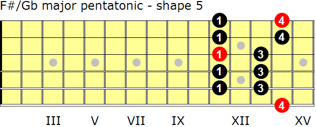 F-sharp/G-flat major pentatonic guitar scale - shape 5