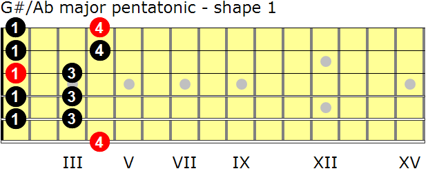 G-sharp/A-flat major pentatonic guitar scale - shape 1