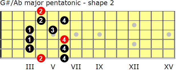 G-sharp/A-flat major pentatonic guitar scale - shape 2