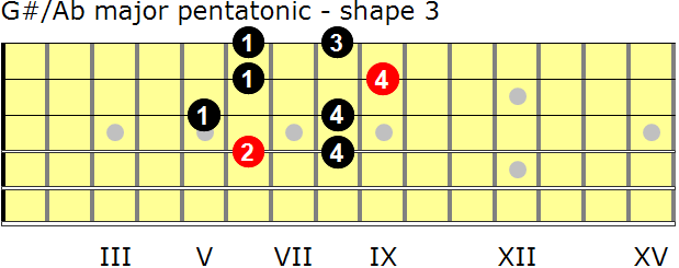 G-sharp/A-flat major pentatonic guitar scale - shape 3