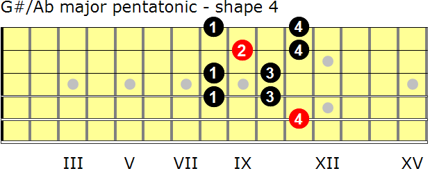 G-sharp/A-flat major pentatonic guitar scale - shape 4