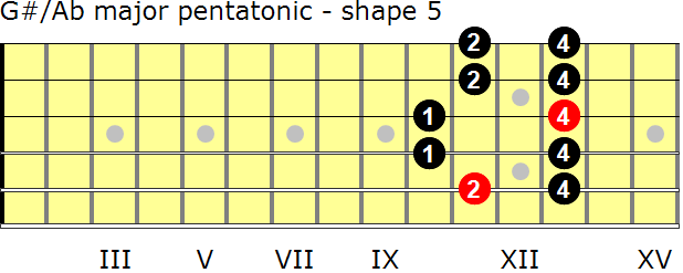 G-sharp/A-flat major pentatonic guitar scale - shape 5