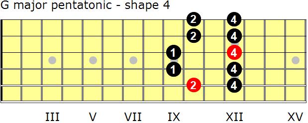 G major pentatonic scales for guitar - GuitarNick.com