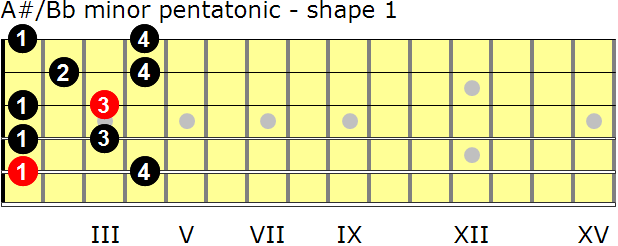 A-sharp/B-flat minor pentatonic guitar scale - shape 1