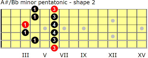 A-sharp/B-flat minor pentatonic guitar scale - shape 2
