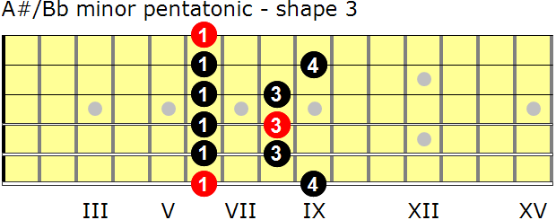 A-sharp/B-flat minor pentatonic guitar scale - shape 3
