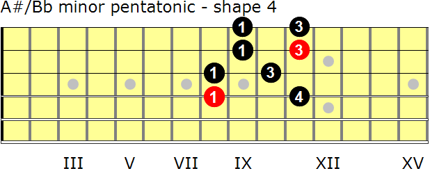 A-sharp/B-flat minor pentatonic guitar scale - shape 4