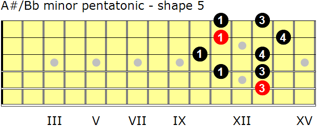 A-sharp/B-flat minor pentatonic guitar scale - shape 5