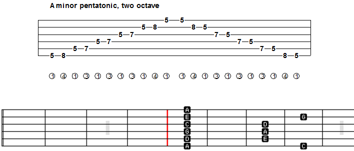 Guitar guitar tabs a minor : Guitar : guitar tabs a minor Guitar Tabs A Minor also Guitar Tabs ...
