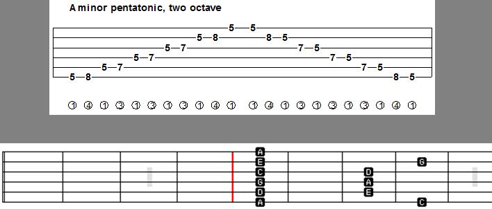 Guitar learn guitar tabs : Pentatonic scale guitar lesson: Tab + video -