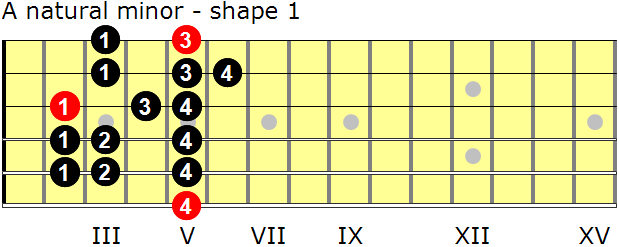 A natural minor guitar scale - shape 1