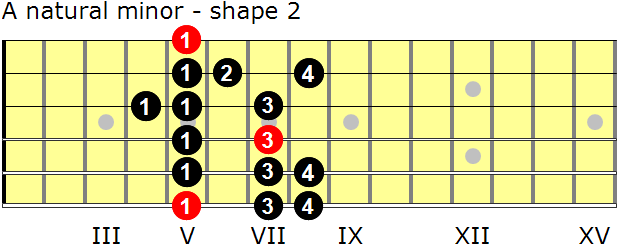 A natural minor guitar scale - shape 2