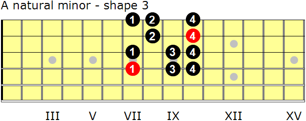A natural minor guitar scale - shape 3