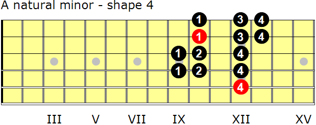 A natural minor guitar scale - shape 4