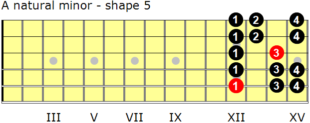 A natural minor guitar scale - shape 5
