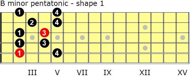 B minor pentatonic guitar scale - shape 1