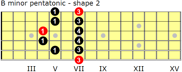 B minor pentatonic guitar scale - shape 2