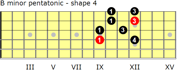 B minor pentatonic guitar scale - shape 4