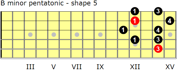 B minor pentatonic guitar scale - shape 5