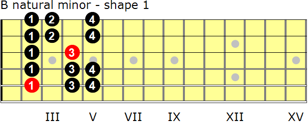 B natural minor guitar scale - shape 1