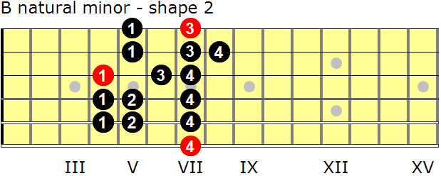 B natural minor guitar scale - shape 2