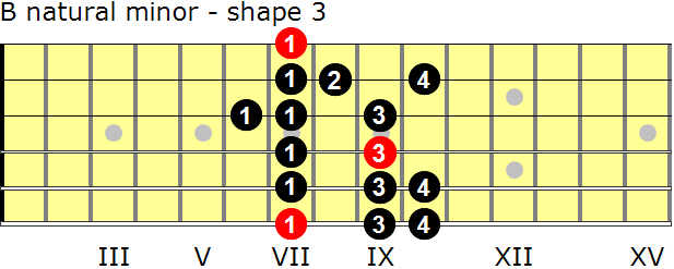 B natural minor guitar scale - shape 3