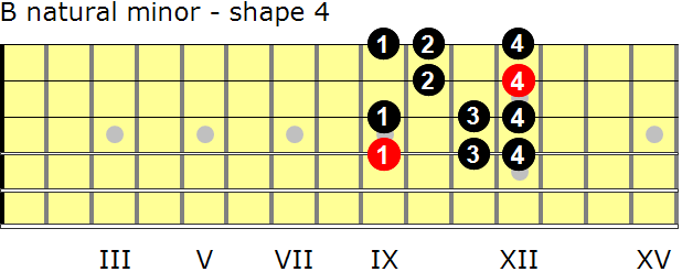 B natural minor guitar scale - shape 4