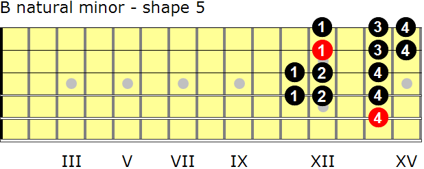 B natural minor guitar scale - shape 5