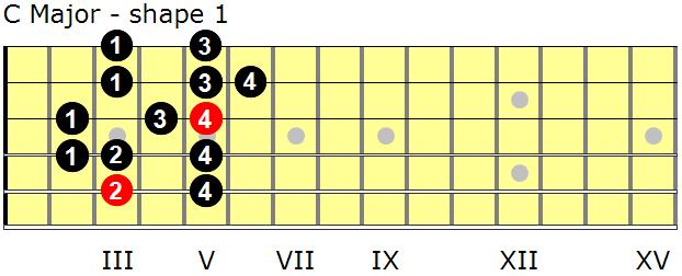 C Major Scale Guitar C Major scales for guitar