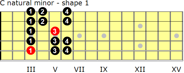 C natural minor guitar scale - shape 1