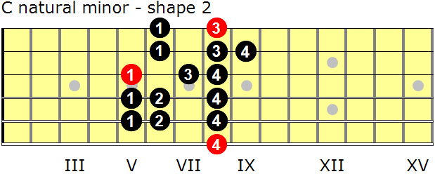 C natural minor guitar scale - shape 2