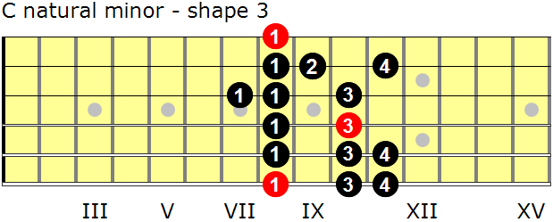 C natural minor guitar scale - shape 3