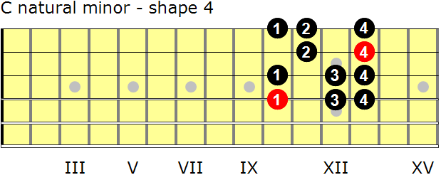 C natural minor guitar scale - shape 4