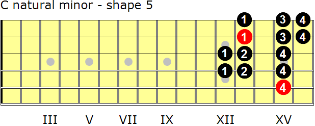 C natural minor guitar scale - shape 5